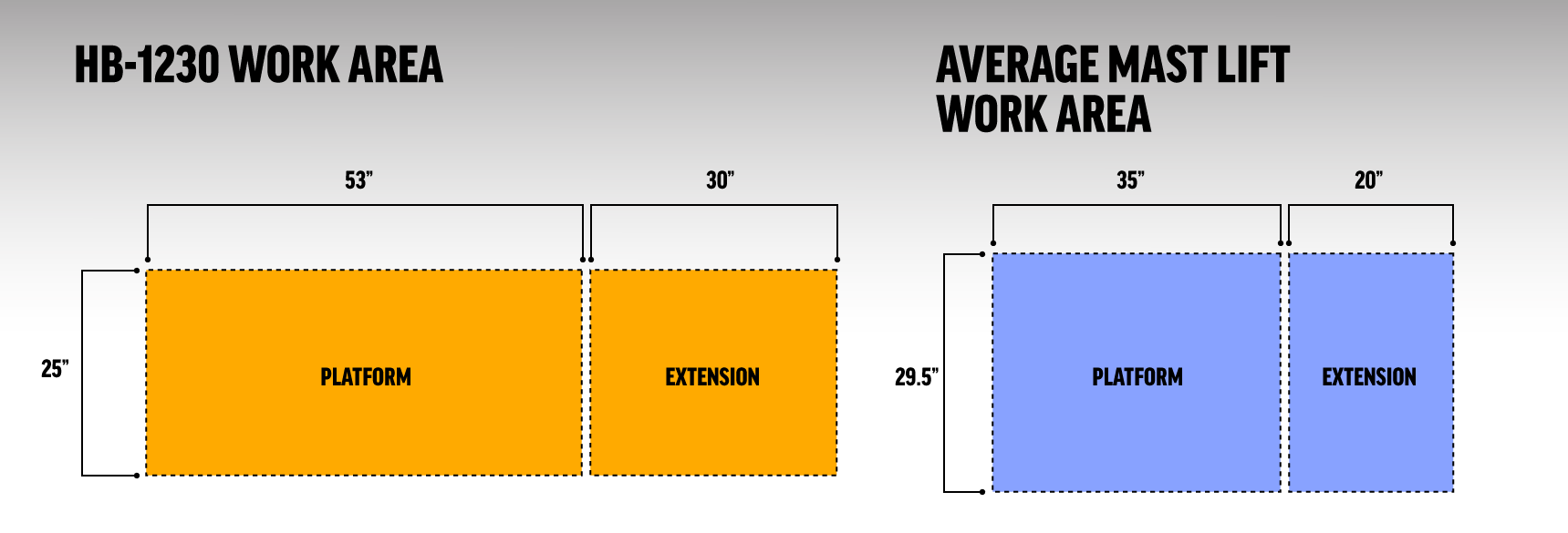 HB-1230 Work Area Comparison