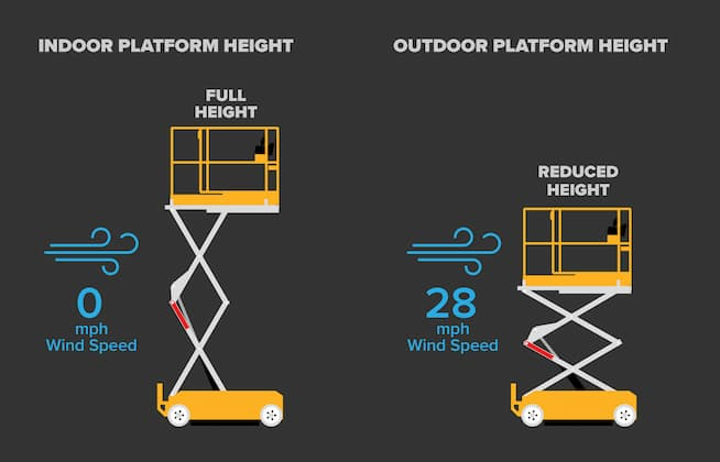 Outdoor platform height on Hy-Brid Lifts uses wind detection