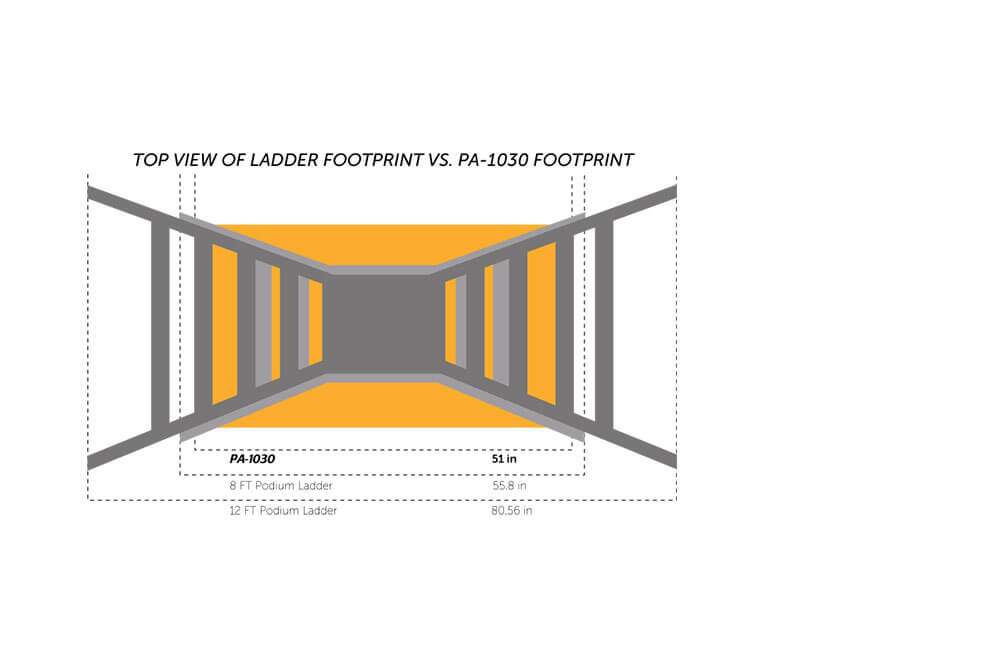 PA-1030 vs Ladders Footprint
